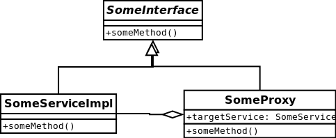 Java动态代理