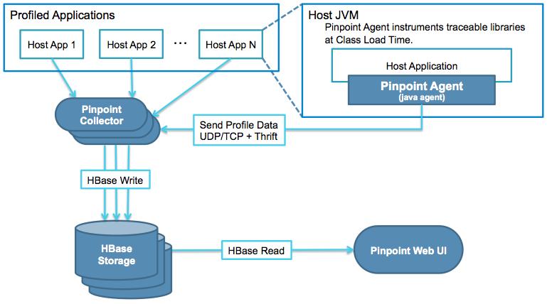 Pinpoint-java性能分析最佳实践_开源PaaS Rainbond