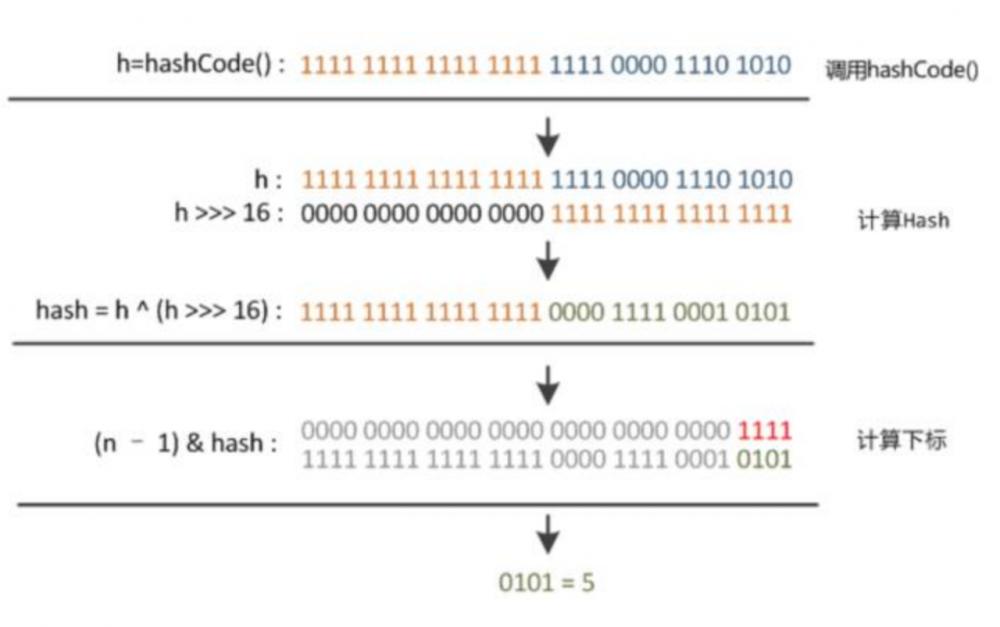 Java 集合系列4、家喻户晓之HashMap(上)