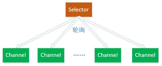 Java NIO之Selector