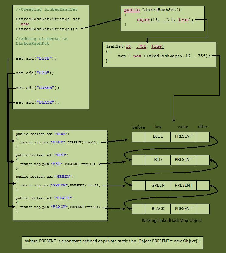 Java集合详解7:HashSet,TreeSet与LinkedHashSet