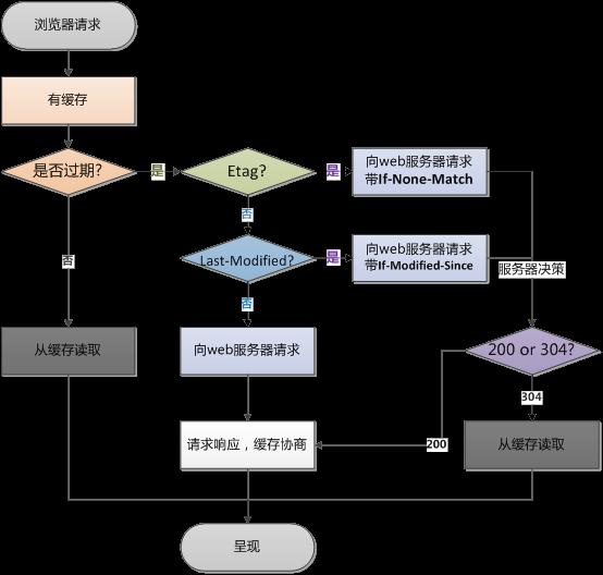 揭秘网络框架第三篇: OkHttp 核心机制深入学习(彻底理解五个拦截器)