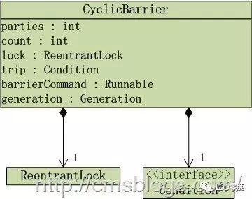 死磕 Java 并发:J.U.C 之并发工具类 - CyclicBarrier