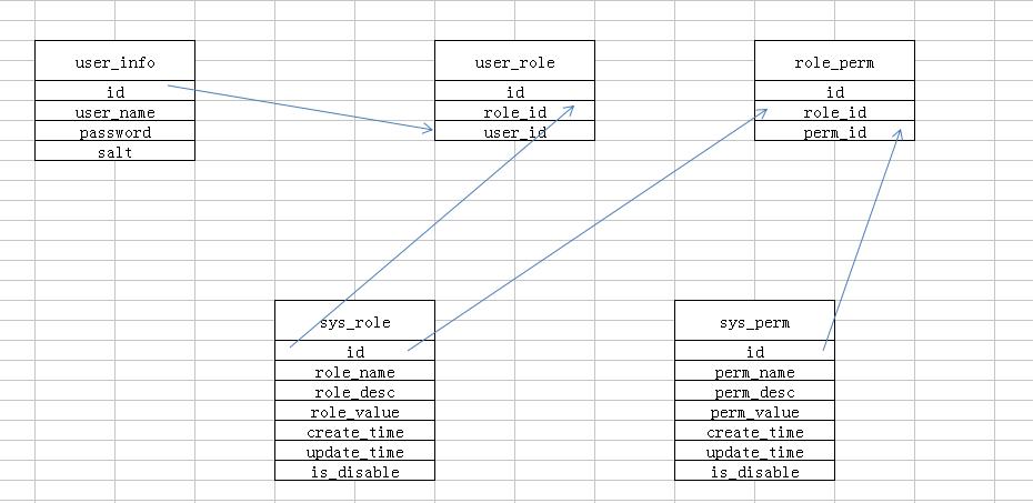 从零搭建自己的SpringBoot后台框架(十四)