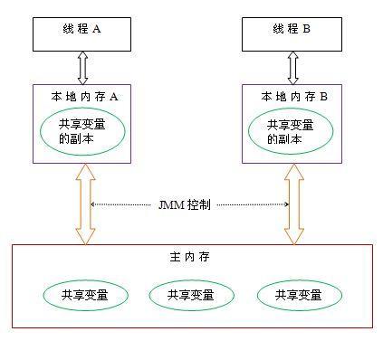 从并发编程到分布式系统-如何处理海量数据(上)