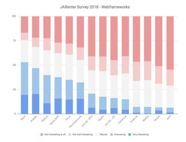 谁是2018年度开源框架之王?—— JAXenter最新技术趋势调查