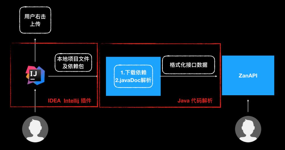 ZanApi 让前后端协调更高效