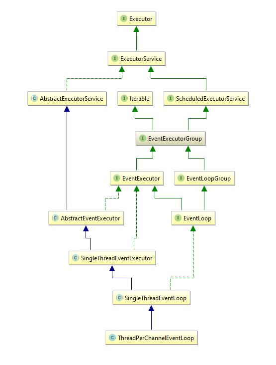 Java网络编程和NIO详解9:基于NIO的网络编程框架Netty