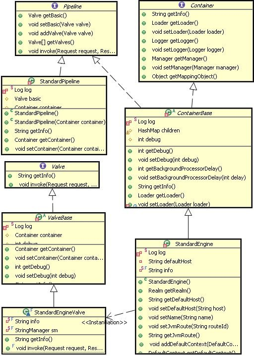 Java网络编程和NIO详解12:Tomcat中的设计模式