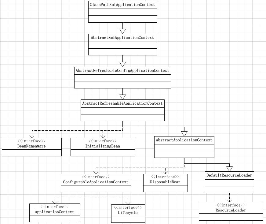 Spring源码剖析3:懒加载的单例Bean获取过程分析
