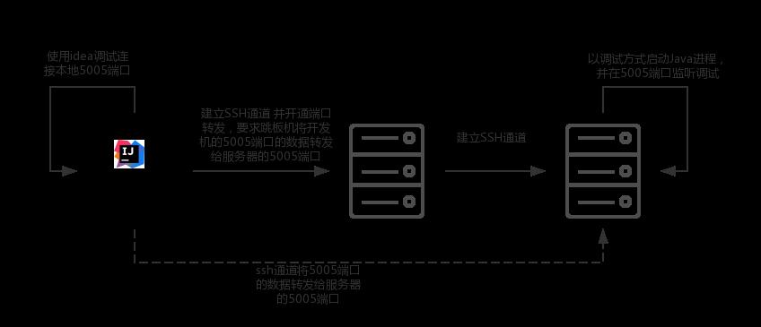 如何使用IDEA远程调试跳板机背后的Java服务