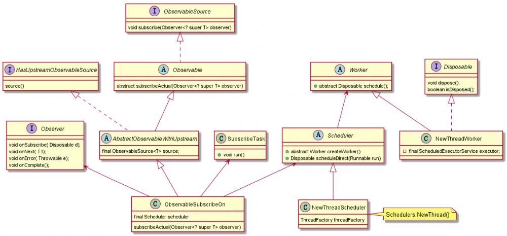 RxJava 是如何实现线程切换的(下)