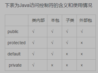 Java中private、protected、public和default的区别