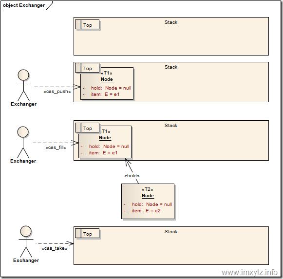 Java并发指南9:AQS共享模式与并发工具类的实现