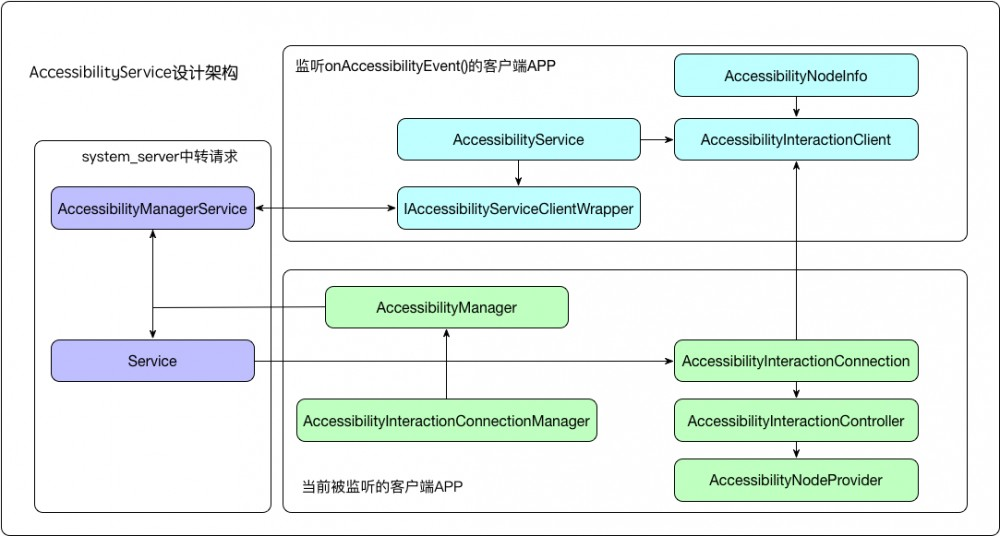 从源码角度看AccessibilityService