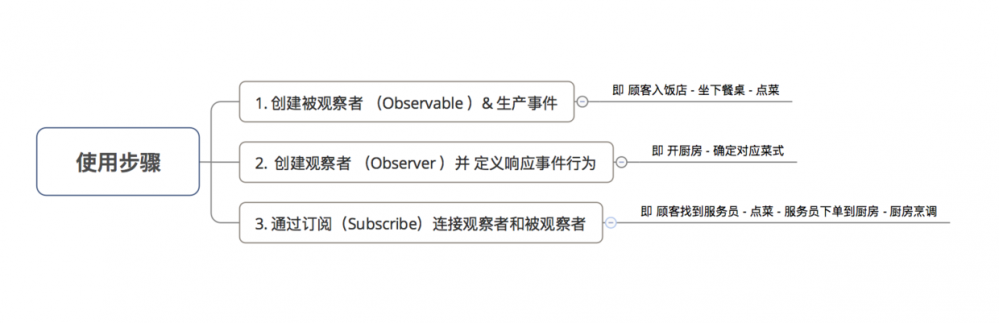Android RxJava:这是一份RxJava使用入门学习指南