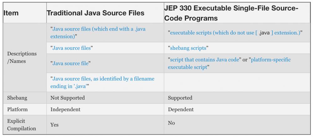 尘埃落定,JDK 11 确定将引入 Shebang #! 符号