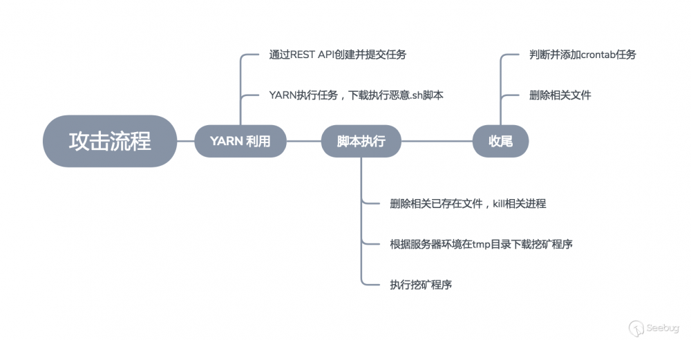 Hadoop Yarn REST API 未授权漏洞利用挖矿分析