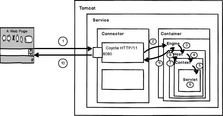 Java网络编程和NIO详解10:初探Tomcat的HTTP请求过程