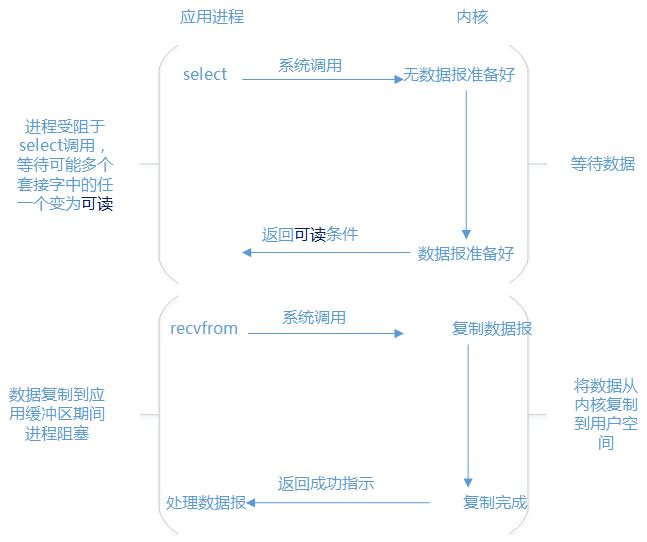 Java网络编程与NIO详解14:深度解读Tomcat中的NIO模型