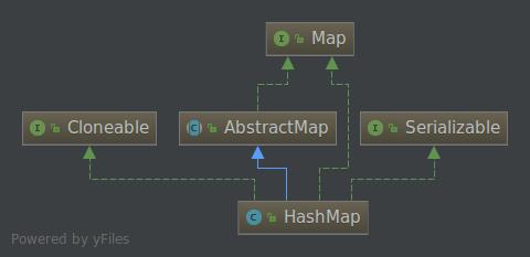 死磕Java之聊聊HashMap源码(基于JDK1.8)