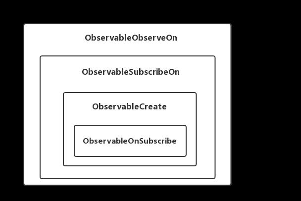 详解 RxJava 的消息订阅和线程切换原理