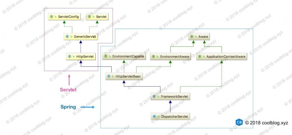 Spring MVC 原理探秘 - 一个请求的旅行过程