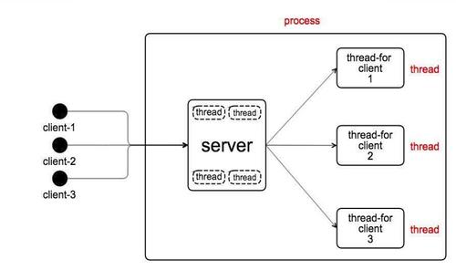 事件驱动与协程概念