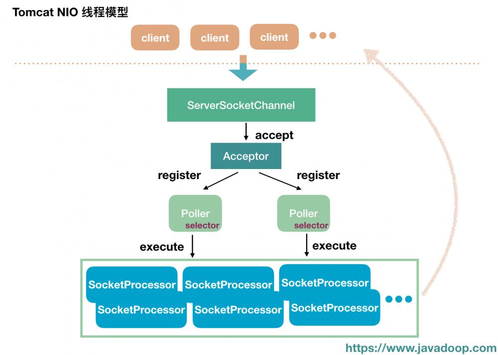 Java网络编程与NIO详解15:Tomcat中的Connector源码分析(NIO)