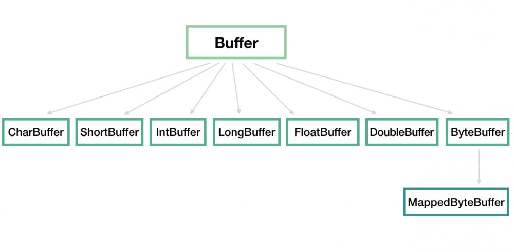 Java网络编程与NIO详解4:浅析NIO包中的Buffer、Channel 和 Selector