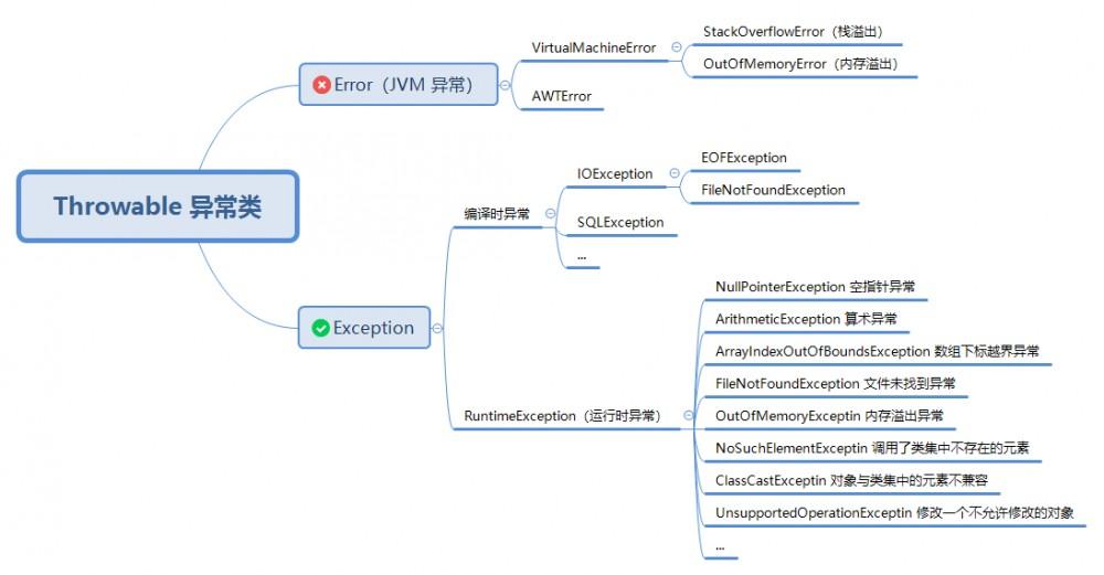 Java 异常处理详细解读