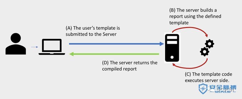 Exploiting 用户自定义模版引擎
