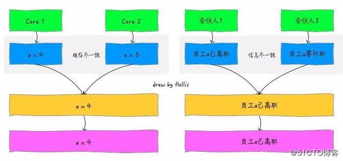 再有人问你Java内存模型是什么,就把这篇文章发给他。