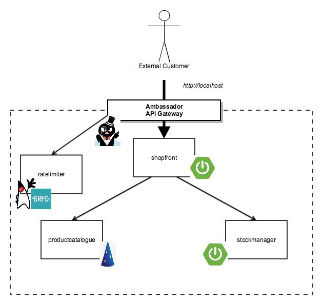 速率限制Part3——基于Ambassador API网关实现Java速率限制服务