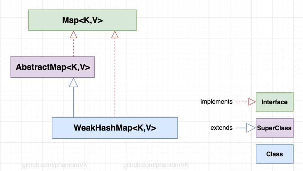 Java源码系列(12) -- WeakHashMap