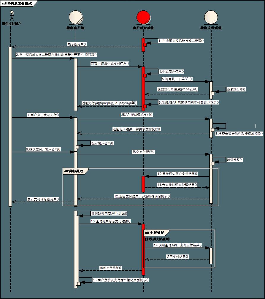 微信公众号支付开发全过程(java版)