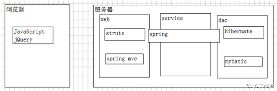 三分钟轻松了解Spring框架基础知识
