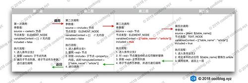 MyBatis 源码分析 - 映射文件解析过程