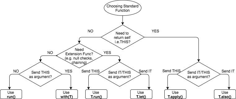 Kotlin优势浅析 我们为什么应该使用Kotlin开发新项目