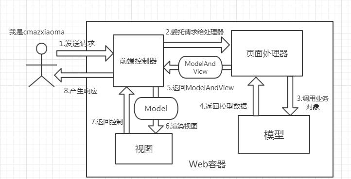 瀑布式DEBUG Spring MVC源码