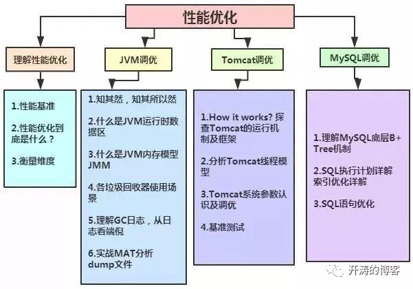Java架构师之路:从Java码农到资深架构师