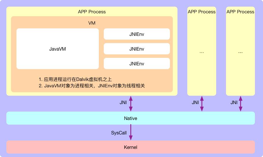 从源码角度看JNI