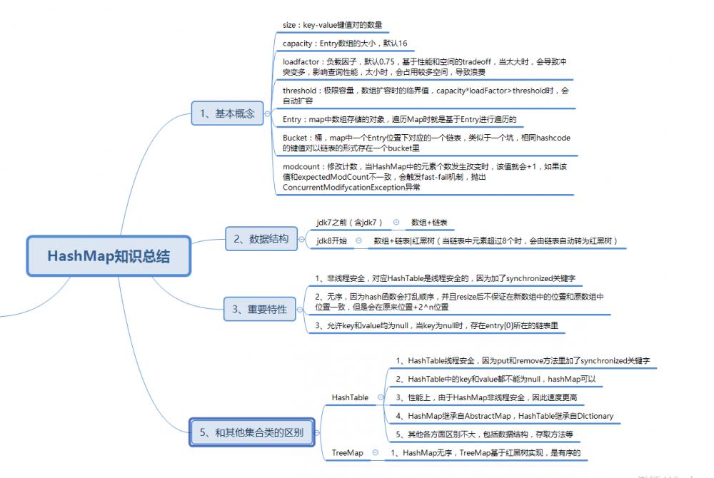 一张思维导图带你梳理HashMap相关知识