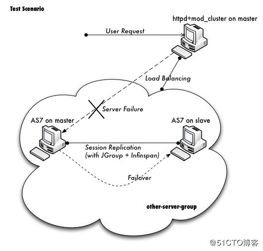 jboss-as-7.1.0.CR1b域集群和会话复制环境部署 荐