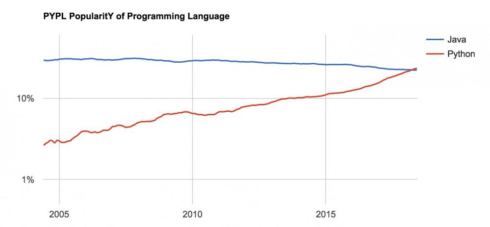 7 月编程语言指数榜:Python 与 Java 逐渐拉开差距