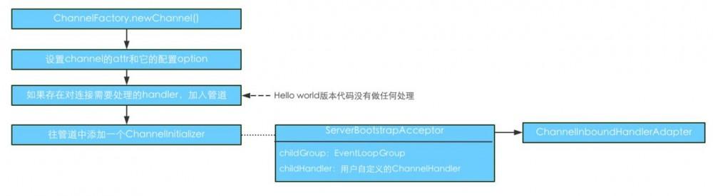 从Netty版hello world看Netty源码,我们能看到什么?