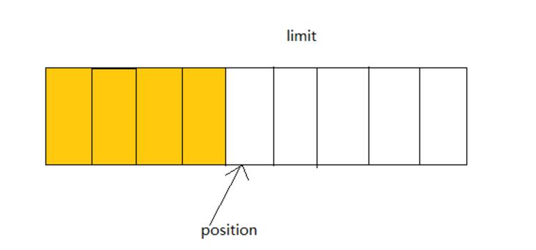 每日一博 | 颠覆传统 IO 设计,深入理解 JAVA NIO