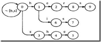 AC自动机+trie树实现高效多模式匹配字典
