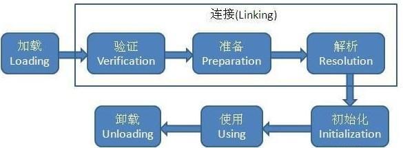 JVM 类加载机制及双亲委派模型