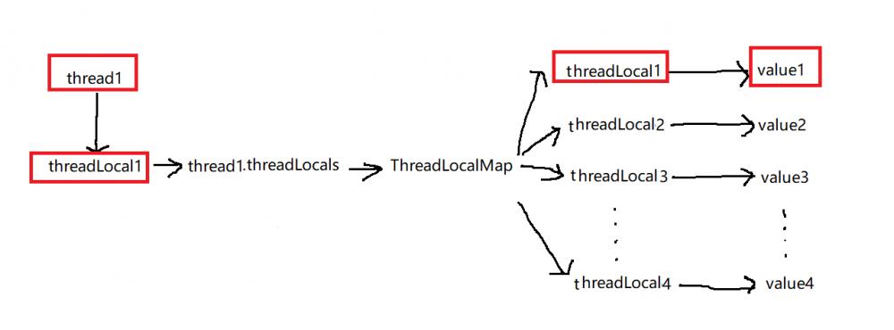 ThreadLocal的使用及其源码实现